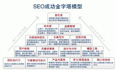網站seo排名不(bu)能(neng)單靠理論(lun)
